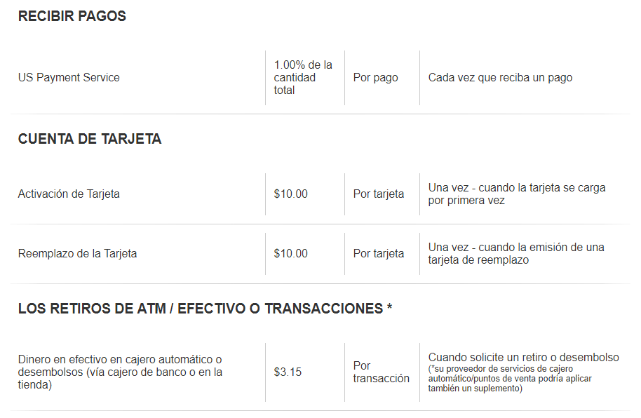 Comisiones Payoneer Fees