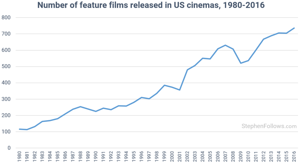 Locutor Freelance: Movies Trending
